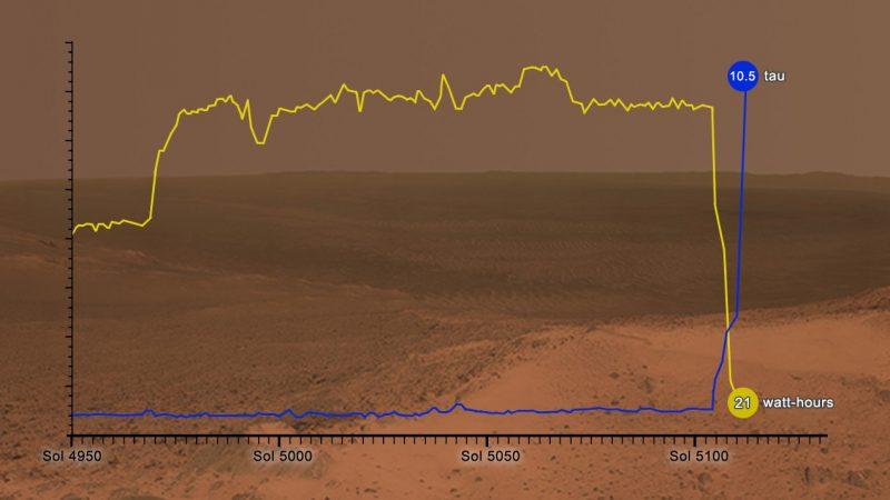 recent dust storm