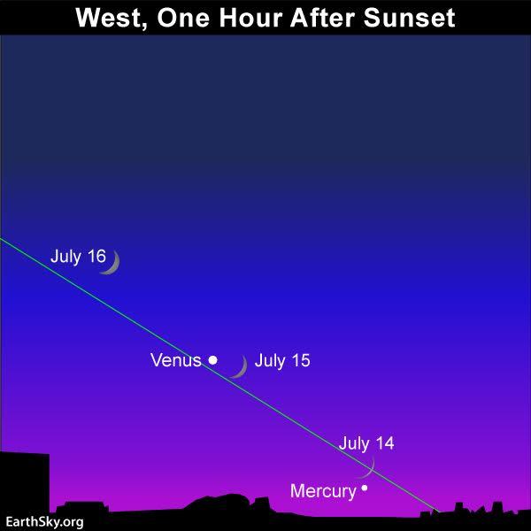 July guide to the bright planets | Astronomy Essentials ...