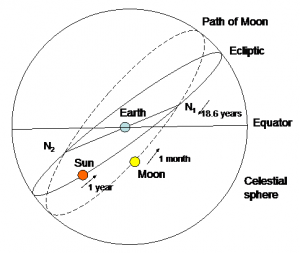 Line drawing diagram of sphere with oblique views of apparent positions of moon and sun and their orbits.