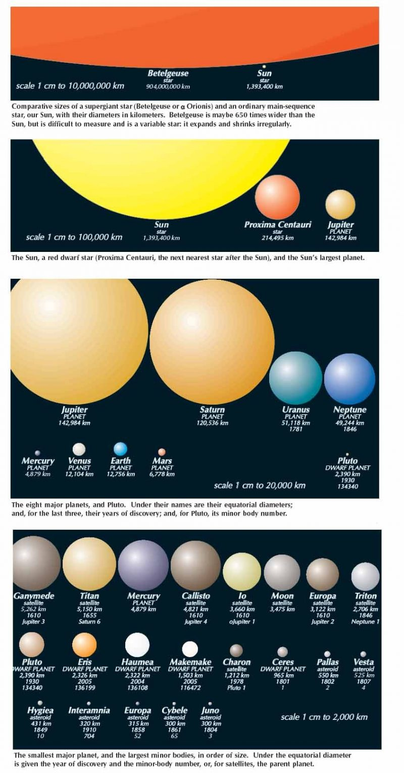 Diagrams with many spheres ranging from 904 million kilometers to 300 kilometers.