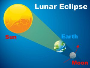 Diagram of Earth, moon, and sun with Earth shading the moon.