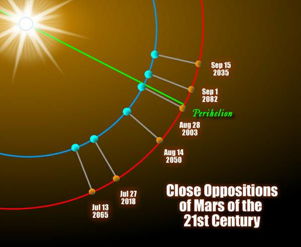 Orbits of Earth and Mars showing oppositions at perihelion for different years.