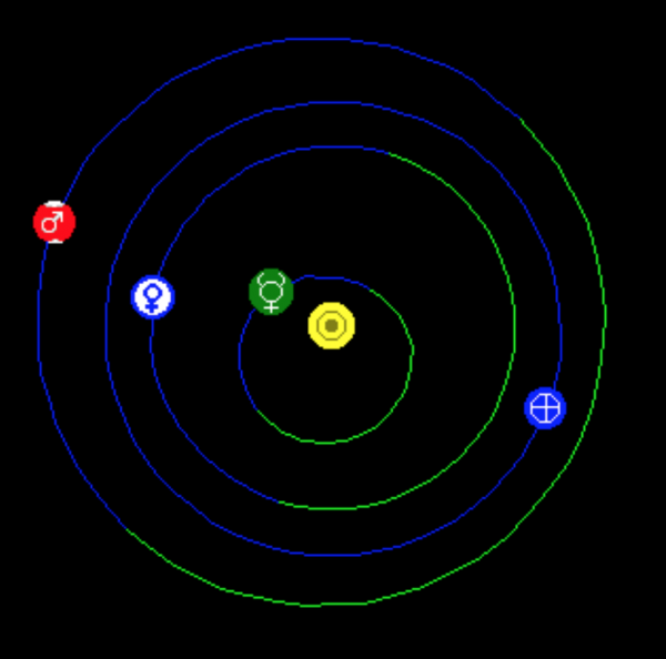 diagram of orbits