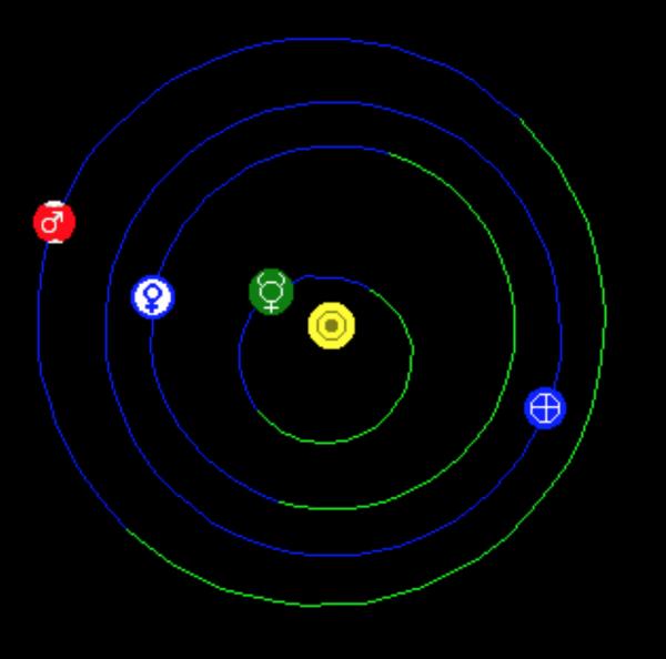 diagram of orbits