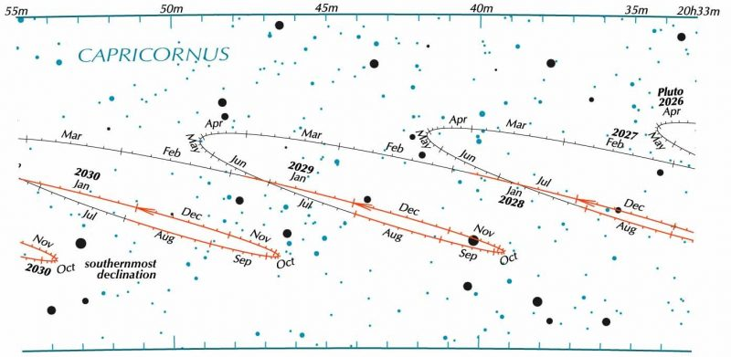 Star chart with Pluto's looping path with retrogrades in red.