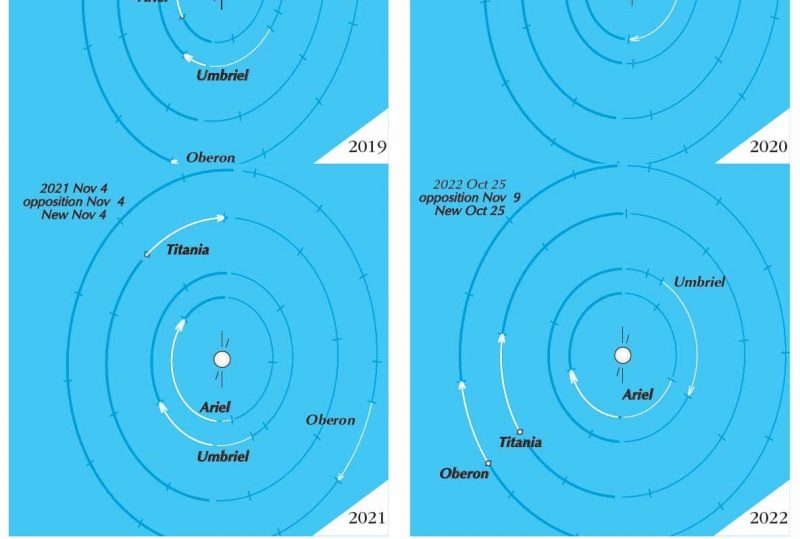 Diagram of locations of moons of Uranus from 2019 to 2022.