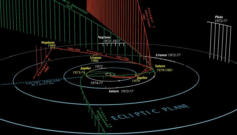 Oblique diagram of solar system with orbits and spacecraft paths exiting system to north and south.