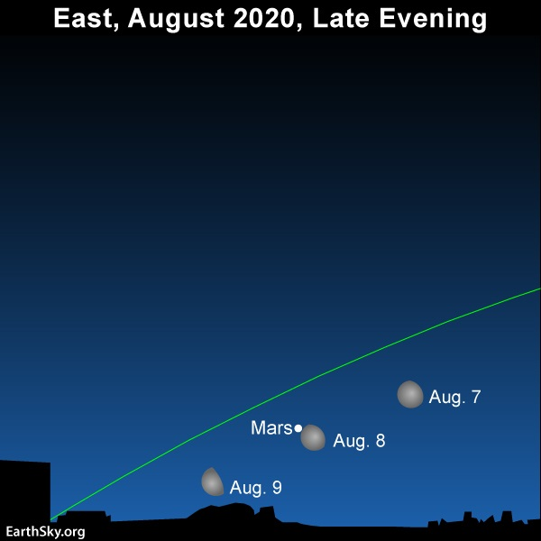 Chart showing moon passing Mars on August 7, 8 and 9, 2020, and slanted green ecliptic line.