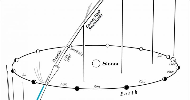 Diagram of Earth's orbit with part of long vertical orbit intersecting it.