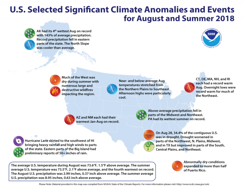 Summer 2018 4th hottest on record for US | Earth | EarthSky