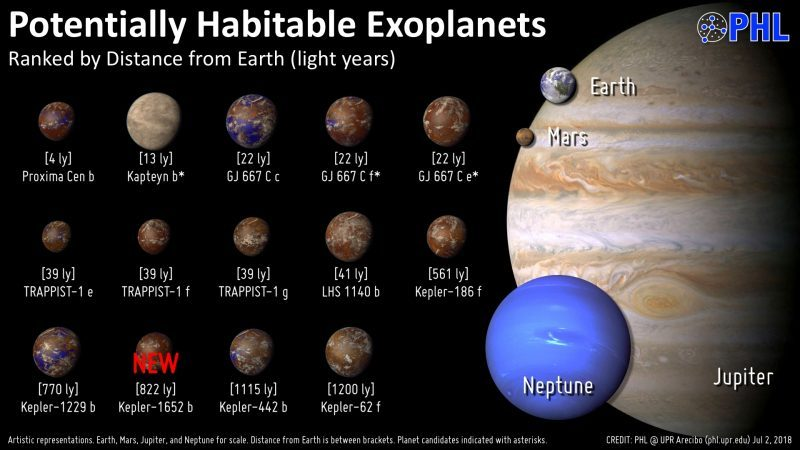 Ross 128 b and the search for Earth-like exoplanets ...