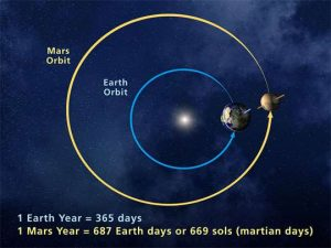 A top-down image of the orbits of Earth and Mars, via NASA. Earth's orbit is nearly circular. Mars' orbit is more elliptical.