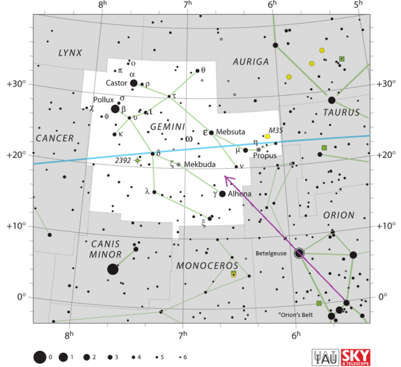 Star chart of constellation Gemini with stars in black on white, purple arrow from Orion to Gemini.