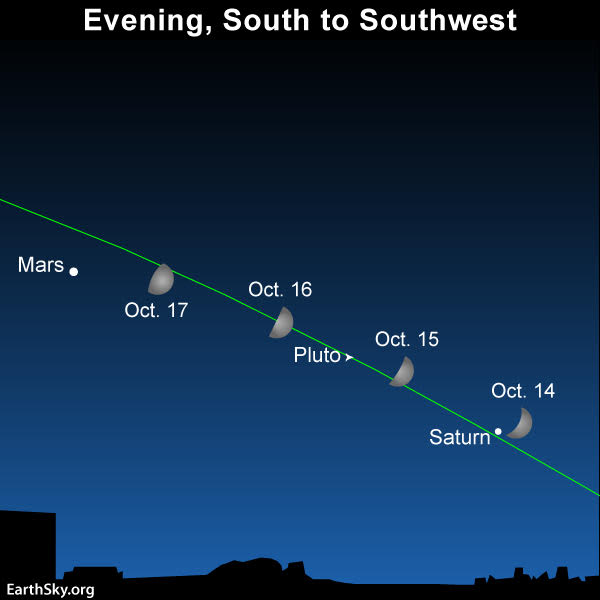 October guide to the bright planets | Astronomy Essentials ...