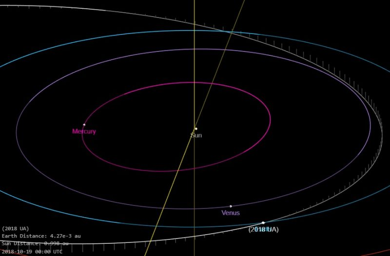 Small asteroid passed closer than TV satellites
