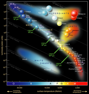 Chart showing groups of labeled stars of varying colors.