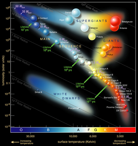 Diagram showing colors to related surface temperature of stars.