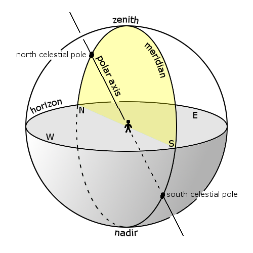 Celestial sphere with meridian and horizon circles at right angles, and axis at a slanted angle.