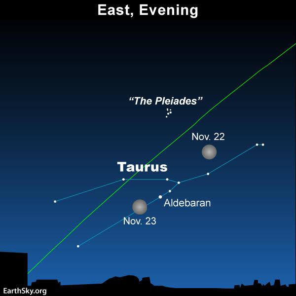 Full moon in Taurus on November 22 2018-nov-22-23-moon-and-taurus