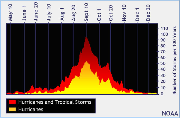 How Rare Are November Hurricanes In The Atlantic Earth