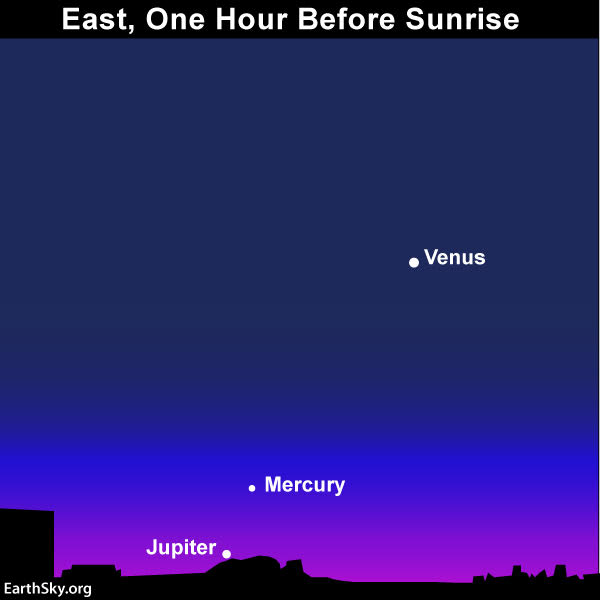 December guide to the bright planets