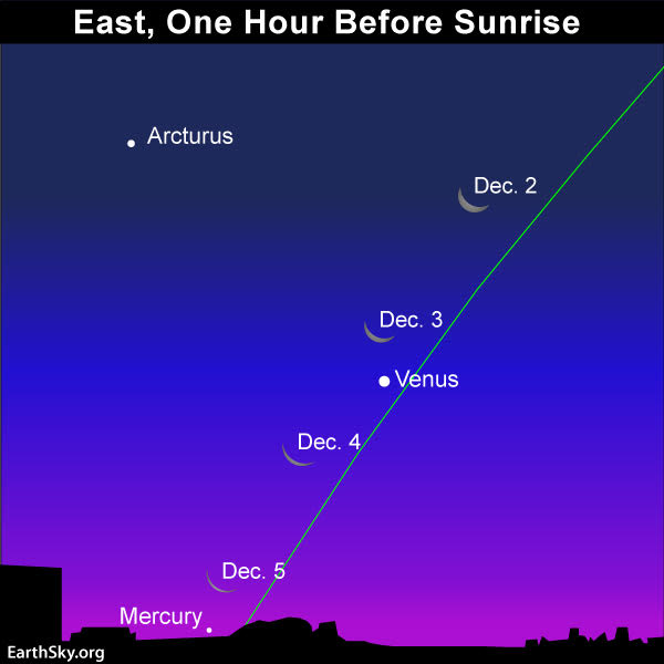Moon and Venus December 2 to 5