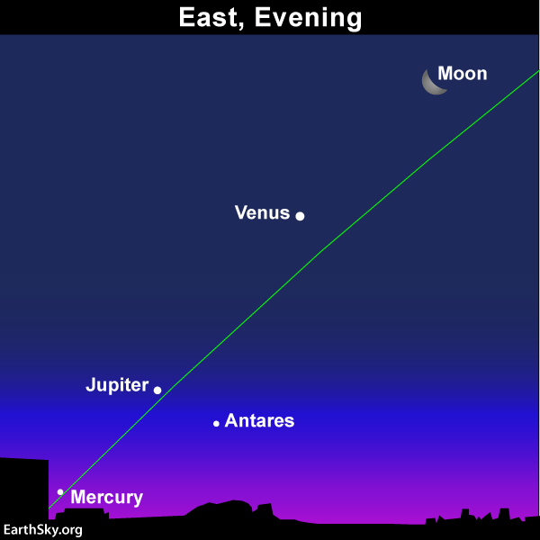 sky chart moon Venus Jupiter Mercury and star Antares