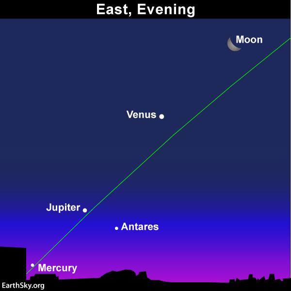 sky chart moon Venus Jupiter Mercury and star Antares