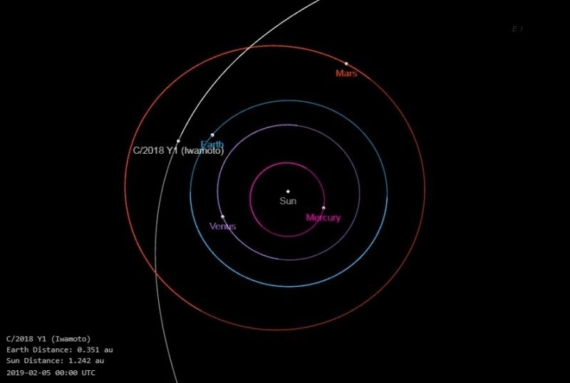 Long arc-shaped partial orbit crossing nearly circular planetary orbits.