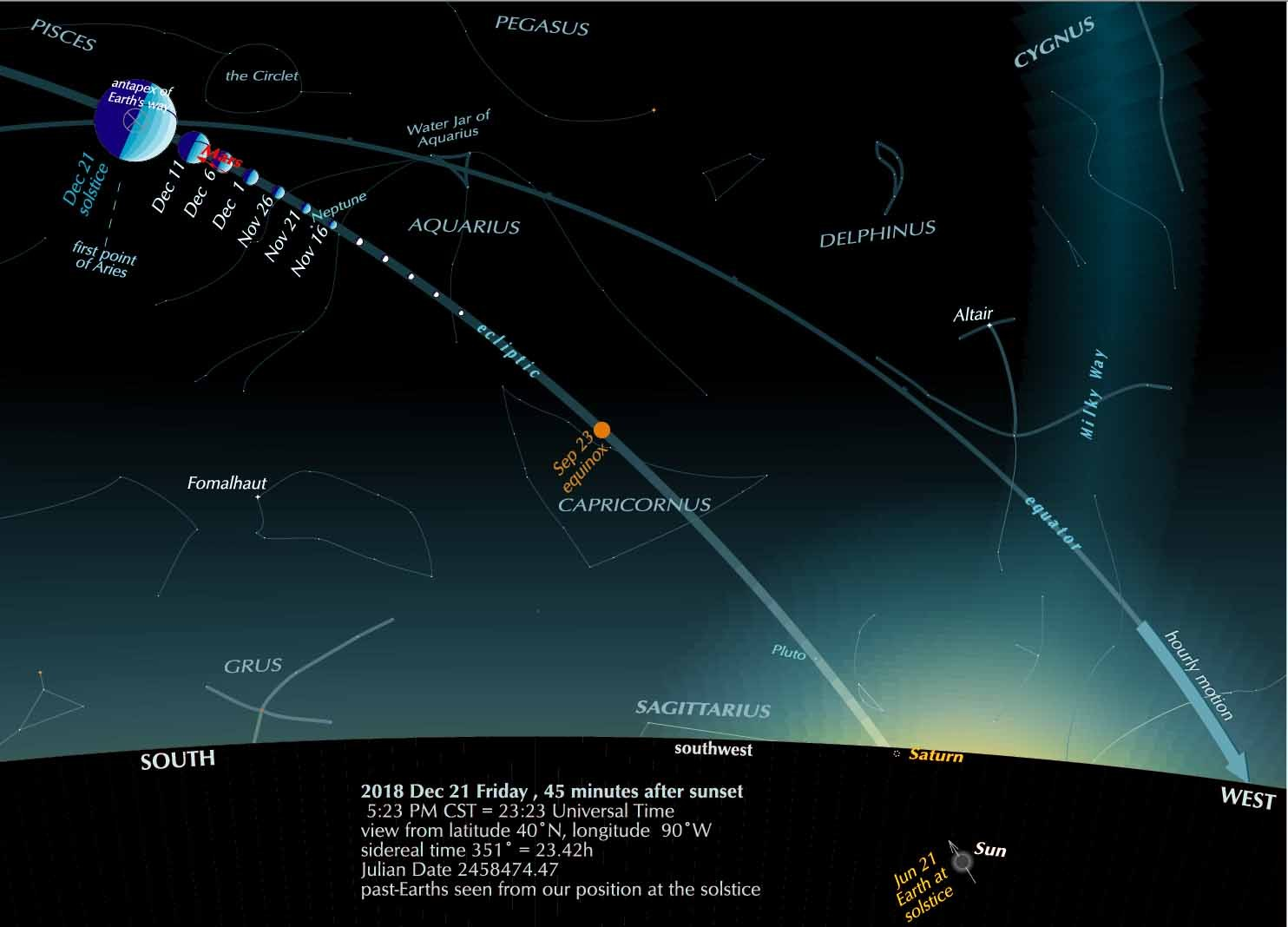 A sense of balance, at the solstice point | Astronomy ...
