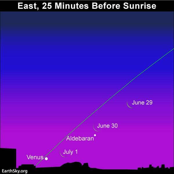 Moon swings by Aldebaran and Venus in the morning sky.