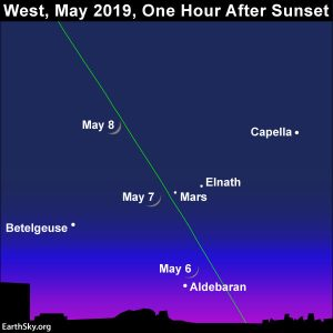 Chart showing progress of the moon from night to night, May 6-8, as it passes Mars in the western twilight sky.