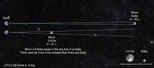 Distances between Earth and moon in Hadean eon and now.