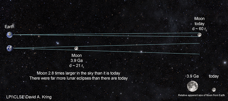 Diagram showing that the moon was much closer billions of years ago.