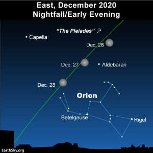 Star chart showing moon's passage through Taurus and top of Orion, December 26, 27, 28, 2020.