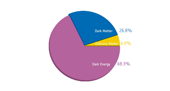 Pie chart of universe showing 68.3% dark energy, 26.8% dark matter, and 4.9% ordinary matter.