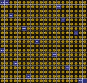 Checkerboard of 365 yellow circles