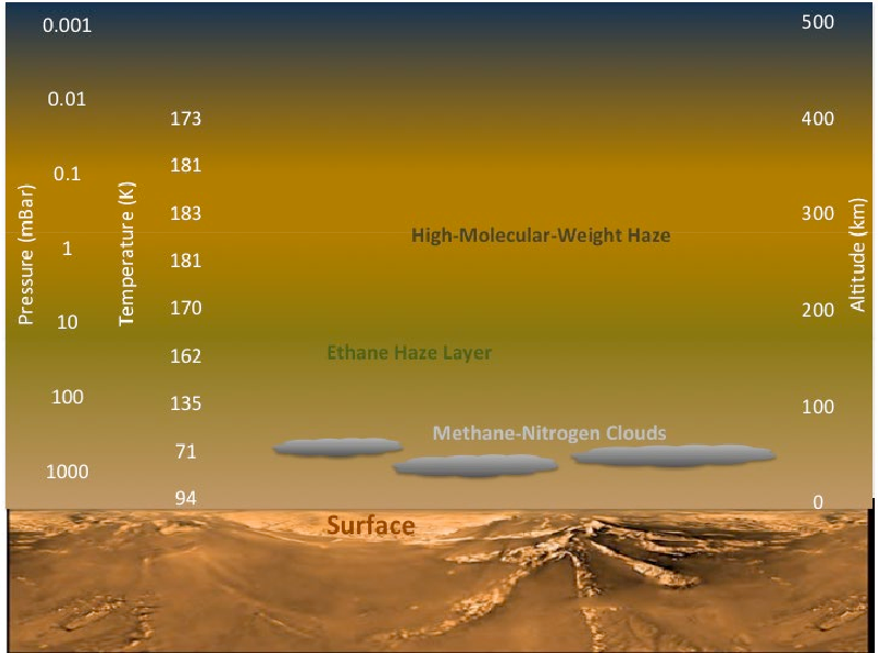 Diagram, cutaway landscape, methane/ethane clouds floating above it.