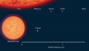 Large orange edge of sun with inner planets indicated, smaller orange Barnard's star with its 1 planet shown.
