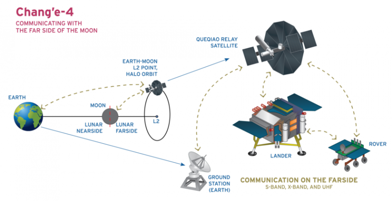 diagram of Chang'e-4 launch, path to moon, and method of transmitting data via an orbiter