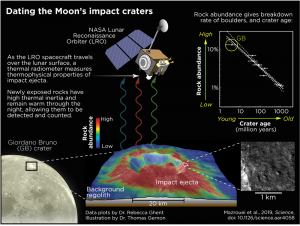 Chart about how moon craters are dated.