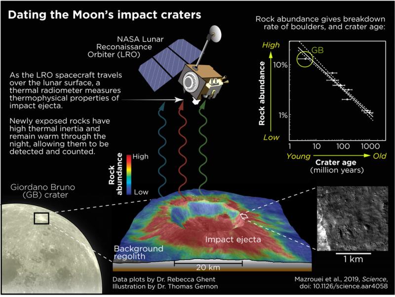 Diagram showing spacecraft measuring rock temperature from orbit