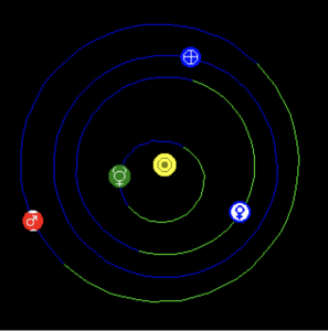Heliocentric chart showing Earth and Mars in December 2019.