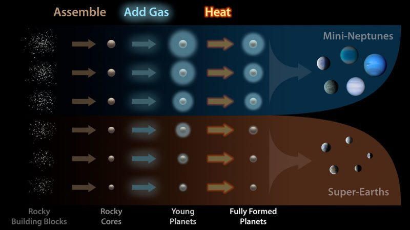 chart showing planetary formation from rocks to planets