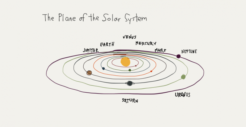 Hand-drawn sketch showing the major planets moving in orbit around the sun.
