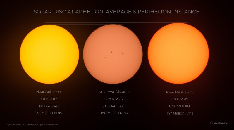 Composite image showing the changing size of the sun at various times in Earth's year.