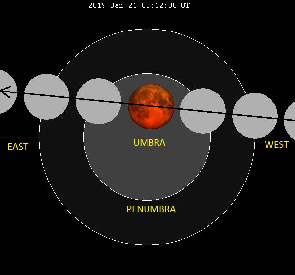 diagram showing moon orbit.