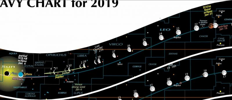A chart showing moon phases and other events for January 2019.