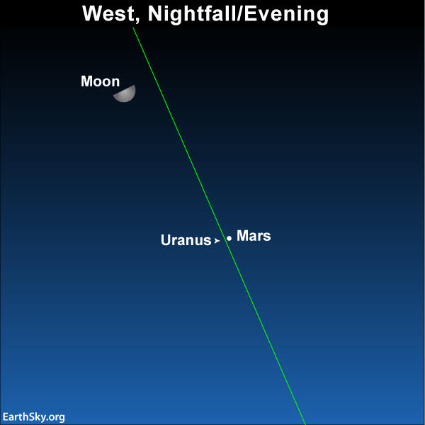 Sky chart of the planets Mars and Uranus on February 12, 2019, with moon's path past them.