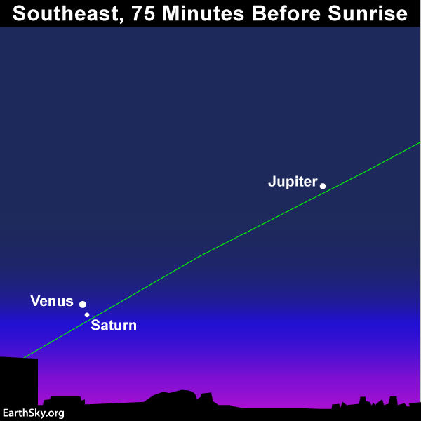 Sky chart of Venus and Saturn in conjunction